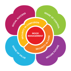The tools of the DAWN Method of dementia care: 1. Mood management, 2. Security in Confusion, 3. Security in Care, 4. Social Success, 5. Sense of Control, 6. Sense of Value, 7. Secure Future (in flower shape)
